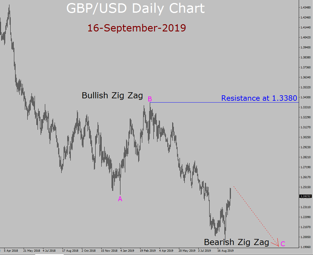 GBP/USD Elliott Wave Weekly Forecast