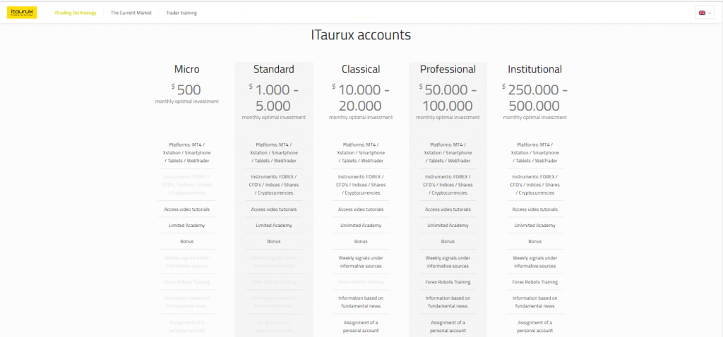 iTaurux Account Types