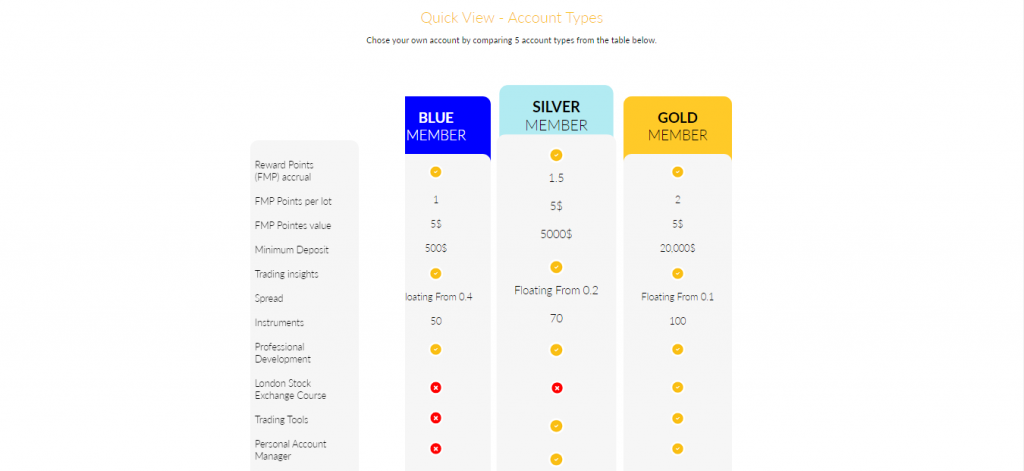 Aurum Pro Account Types