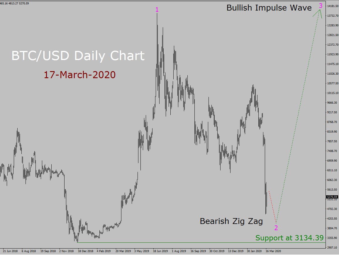BTC/USD Elliott Wave Forecast