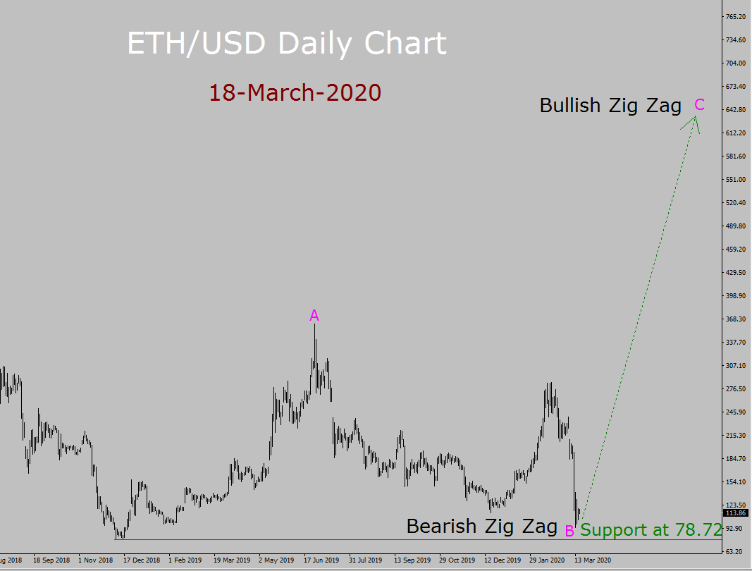 ETH/USD Elliott Wave Forecast