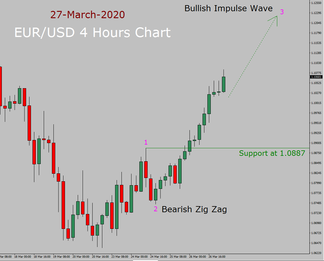 EUR / USD Elliott Wave-voorspelling