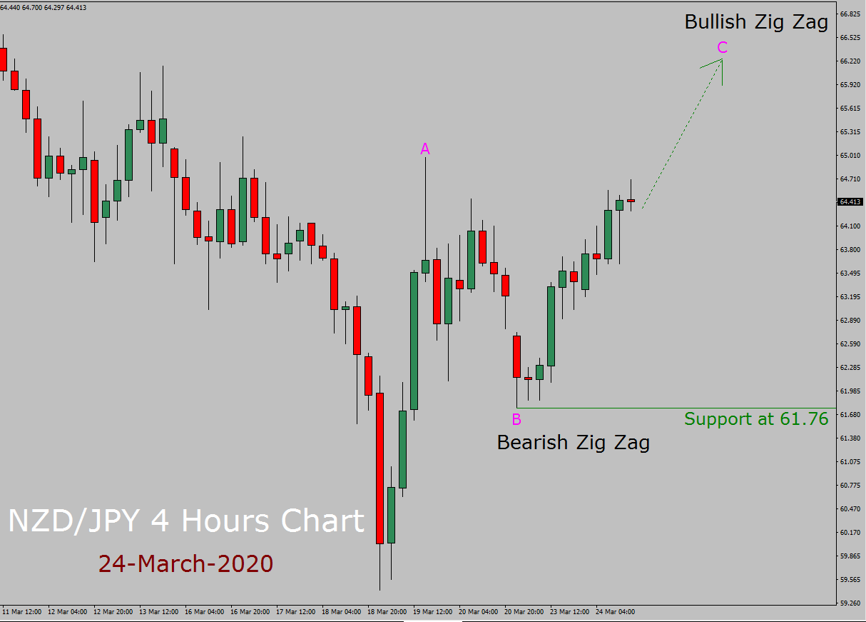 NZD/JPY Elliott Wave Forecast