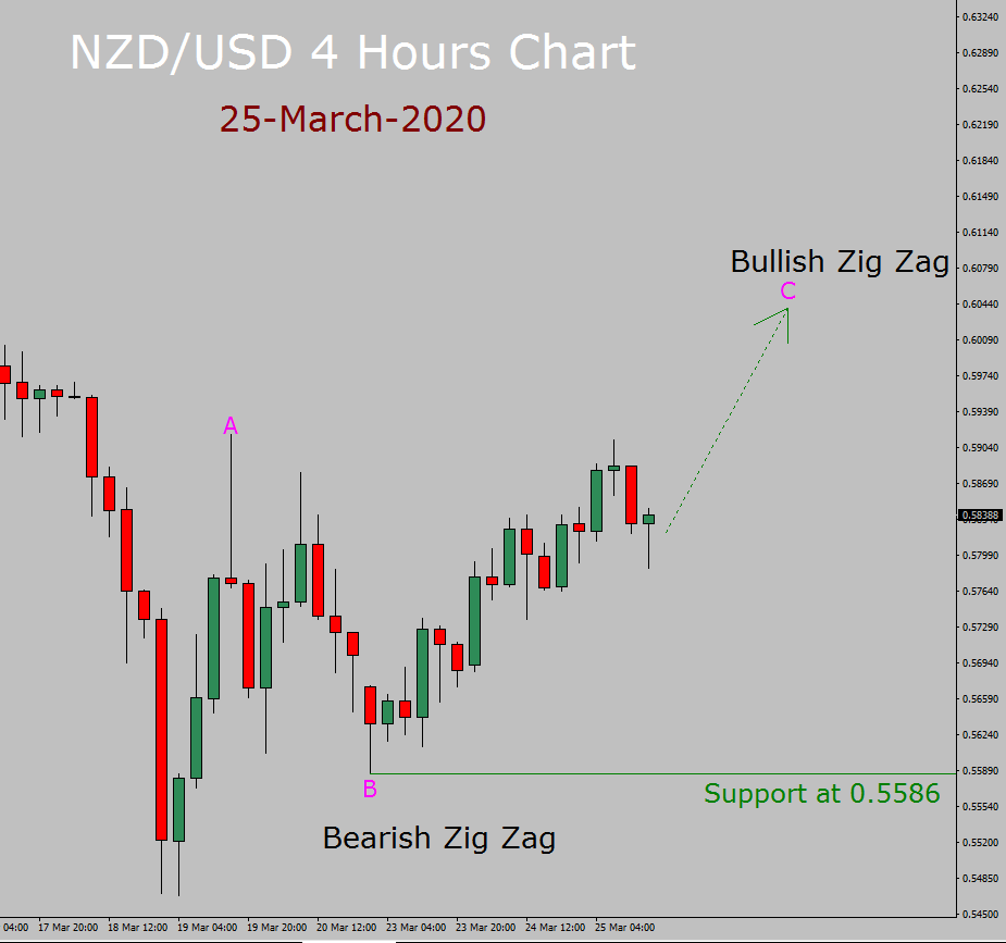 NZD/USD Elliott Wave Forecast