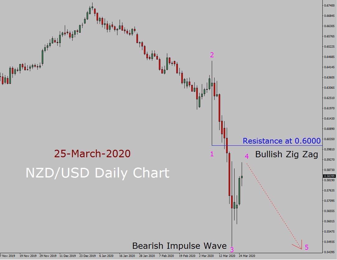 NZD / USD Elliott Wave Forecast