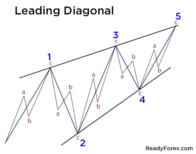 Bullish Leading Diagonal