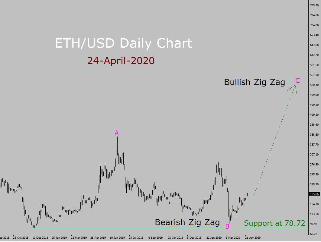 ETH/USD Elliott Wave Forecast