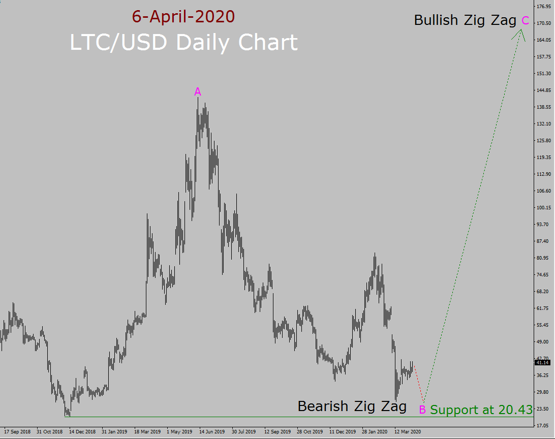 LTC / USD Elliott Wave Forecast