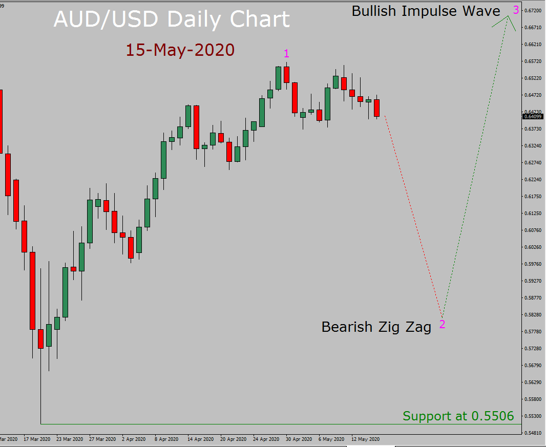 AUD / USD Elliott Wave Prognoza