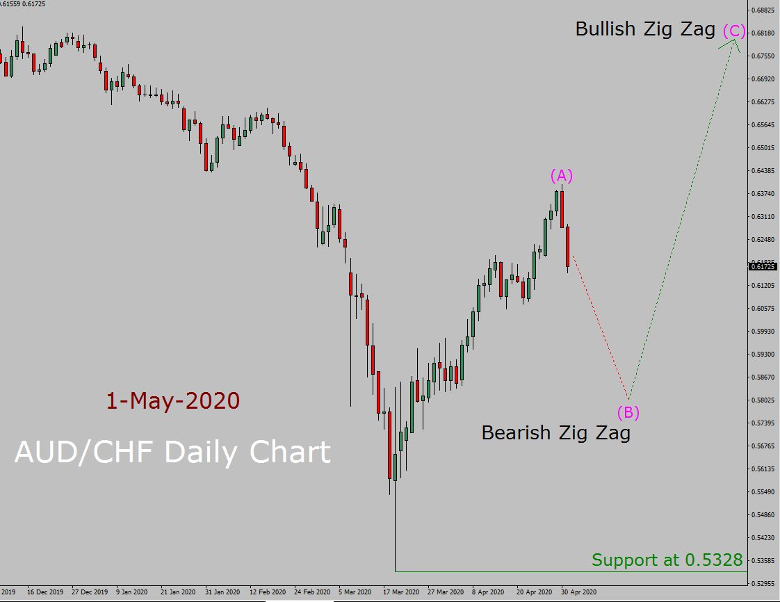 AUD/CHF Elliott Wave Forecast
