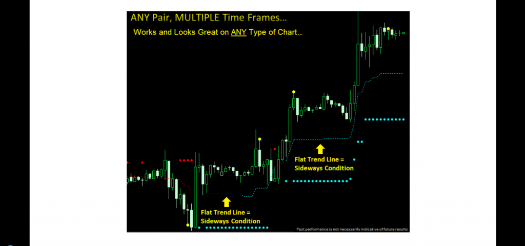 Dynamic Trend Trader Charts