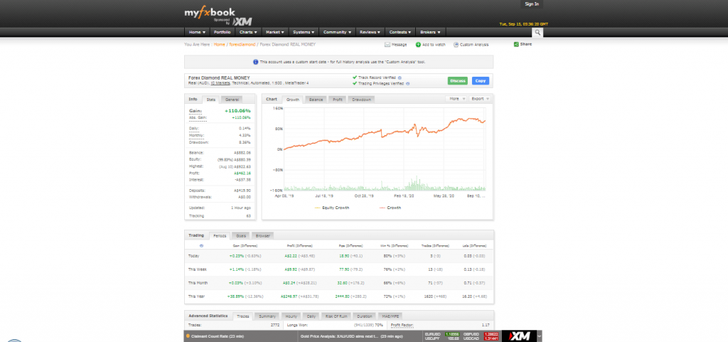 Trading Results Forex Diamond