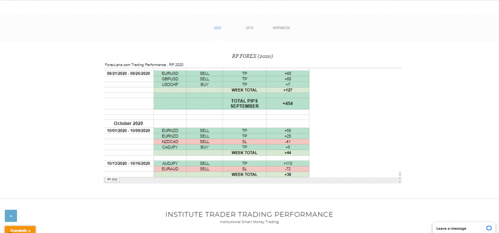 Forex Lens Trading Performance and Results
