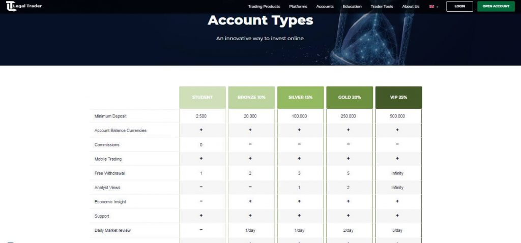 LegalTrader Account Types